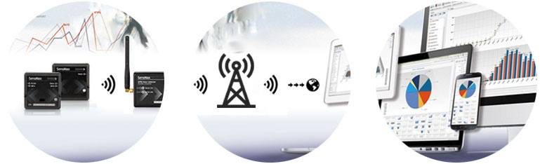 3G data gateway for wireless people counters and customer feedback buttons