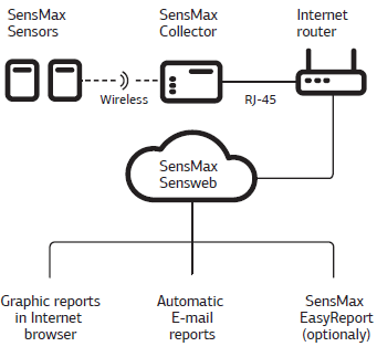 sensmax-people-counting-web-kit-architecture.png
