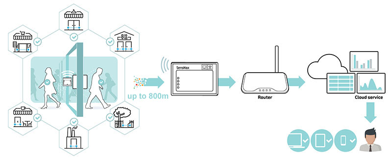 wifi gateway for realtime people counting sensors